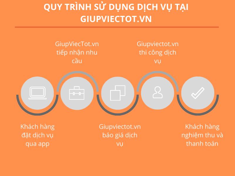 Quy trình sử dụng dịch vụ tại GiupViecTot.vn
