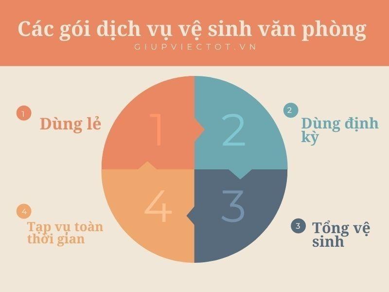 Các dịch vụ của công ty vệ sinh toà nhà GiupViecTot.vn